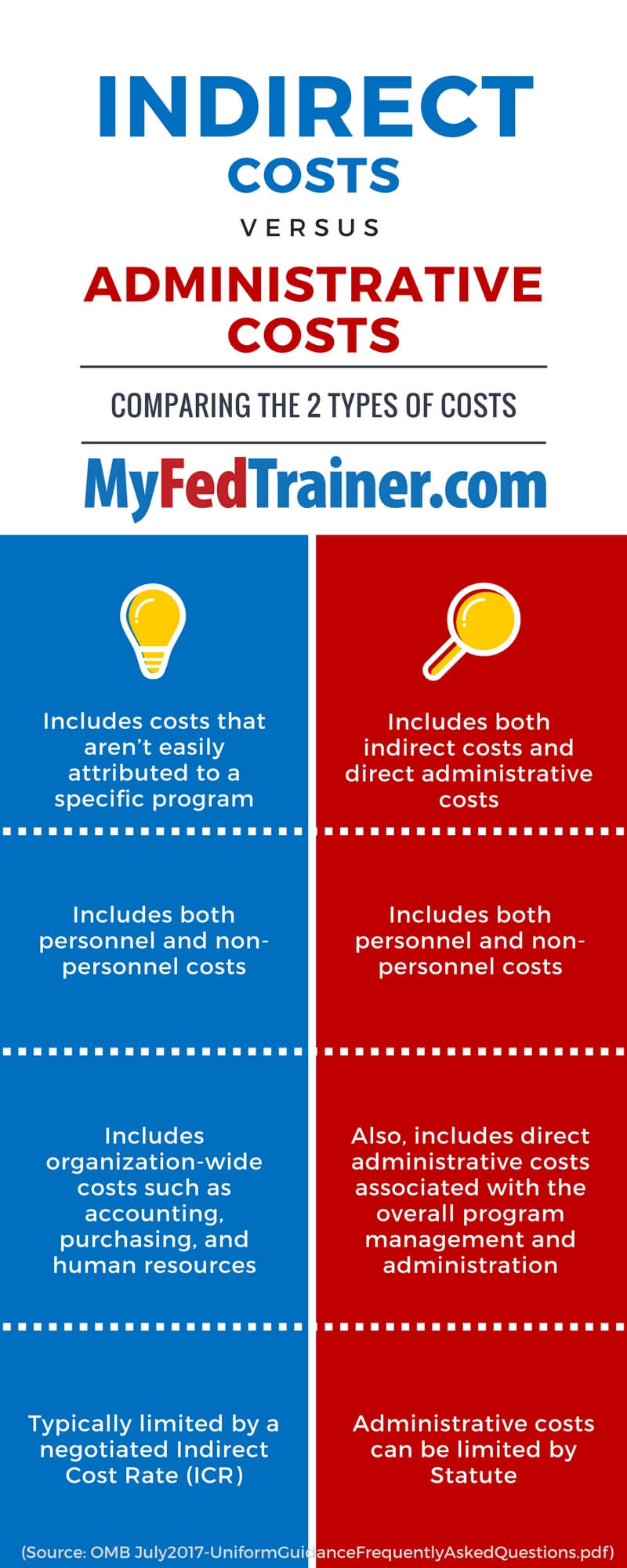 MyFedTrainer.com Infographic